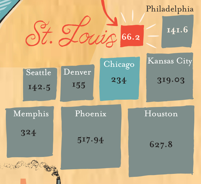 Color graphic showing St. Louis's physical size compared to other major U.S. cities